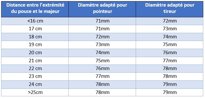 tableau taille choix boules de pétanque